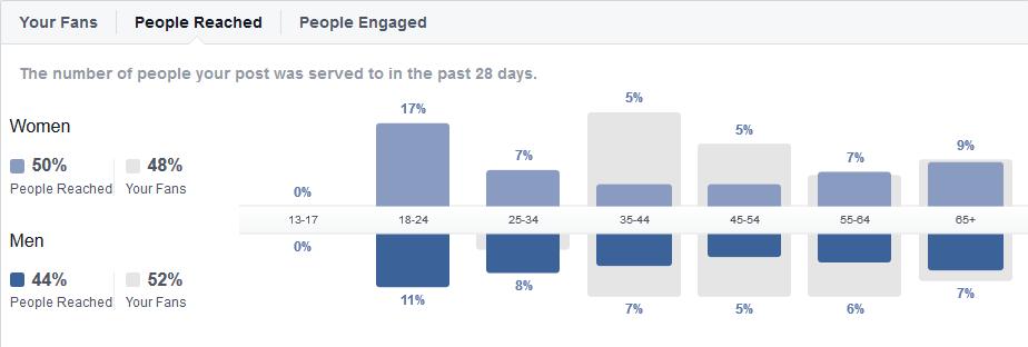 FB-boost-reach